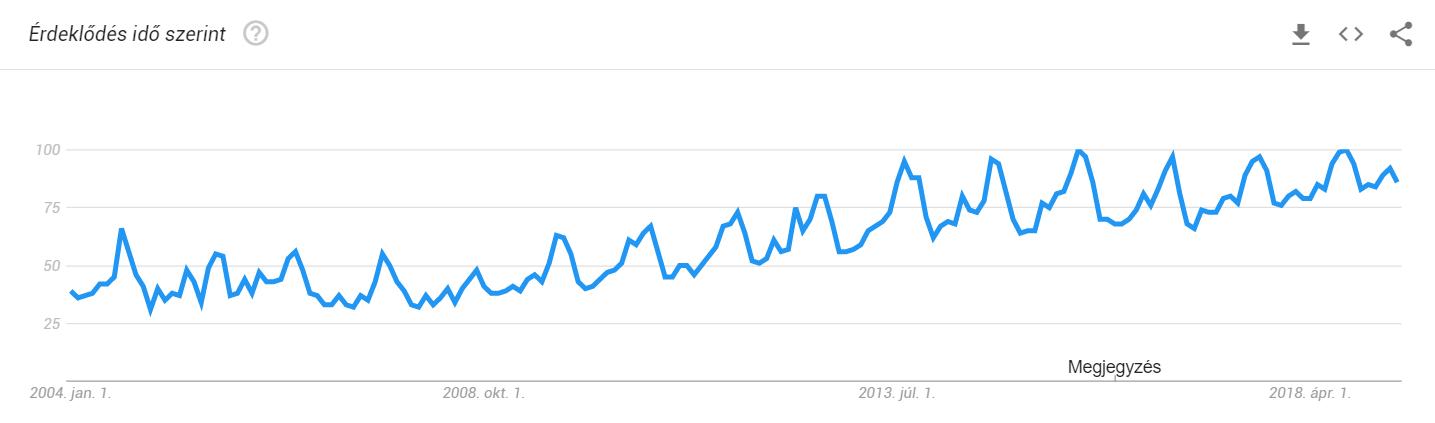 habanero népszerűsége
